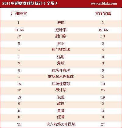 点击查看广州1-0大连数据统计