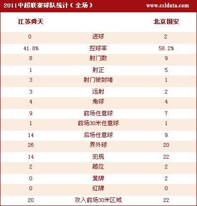点击查看江苏0-2北京数据统计
