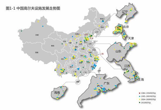 中国高尔夫设施发展走势图