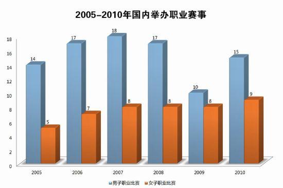 2005-2010年国内举办职业赛事