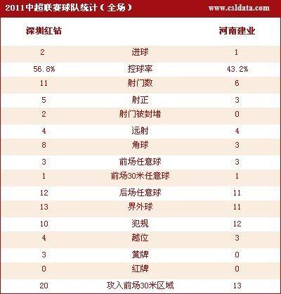 点击查看深圳2-1河南数据统计