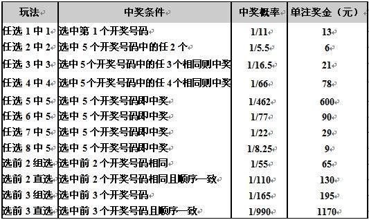 广东11选5加奖派送期间各玩法奖金表