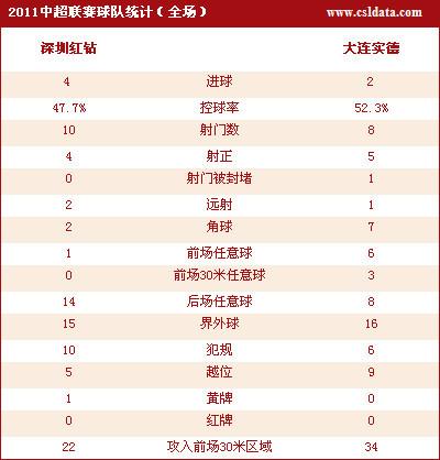 点击查看深圳4-2大连统计