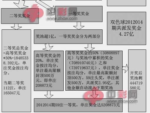 图解双色球2012014期奖金、奖池详情