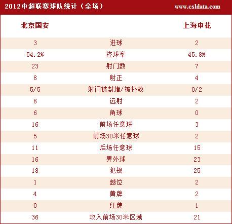 北京3-2申花技术统计