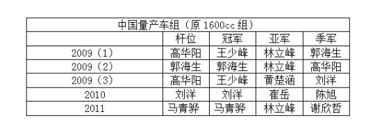 BOX2:中国量产车组(原1600cc组)近5场赛事情况