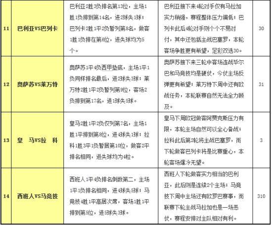 胜负彩12127期赛程解读:蓝鹰受困双线作战