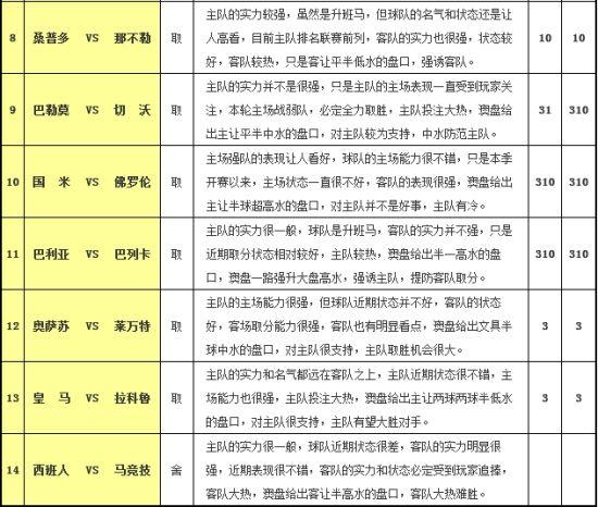 胜负彩12127期任选九场:奥萨苏小胜反弹