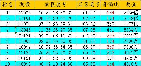 大乐透巨奖排行榜