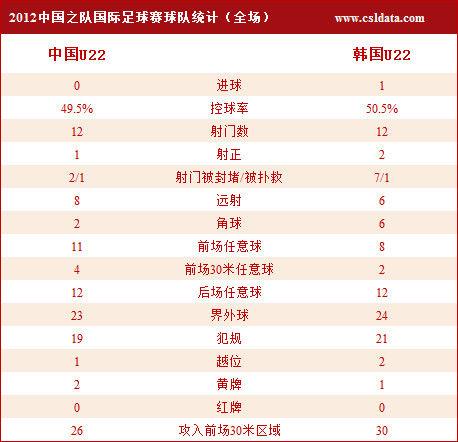 U22中国VS韩国全场技术统计