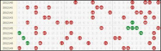 双色球近10期红球出球详情