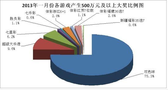 2013年1月各游戏500万元及以上大奖比例图