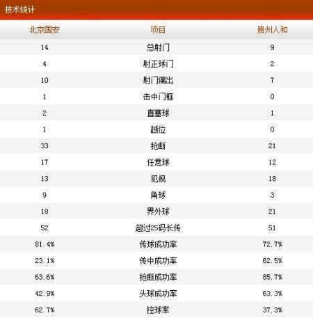 国安1-1人和技术统计