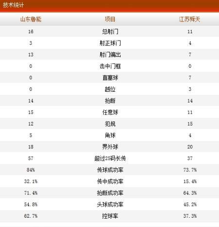 山东鲁能1-2江苏舜天技术统计