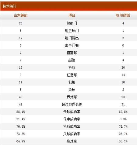 山东鲁能1-0杭州绿城技术统计