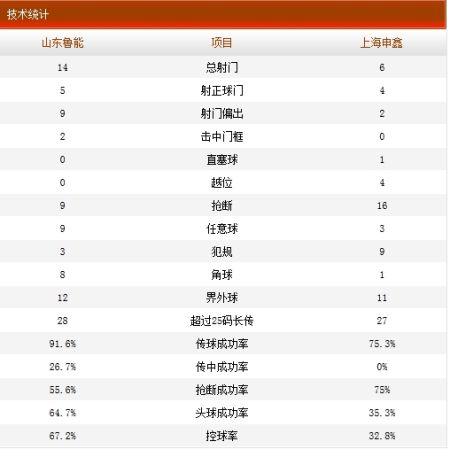 山东鲁能0-1上海申鑫技术统计