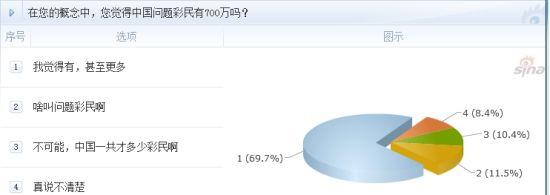 调查:在您的概念中,您觉得中国问题彩民有700万吗?