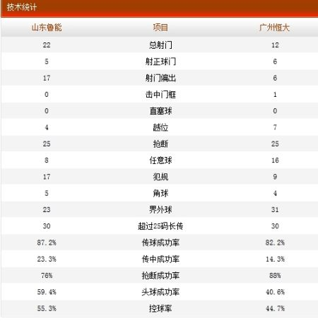 山东鲁能2-4广州恒大技术统计