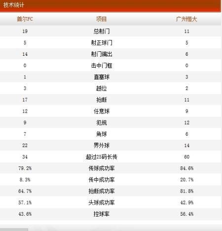 首尔FC2-2广州恒大技术统计