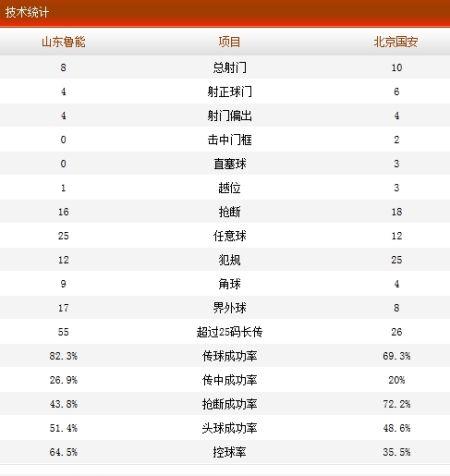 山东鲁能1-3北京国安技术统计