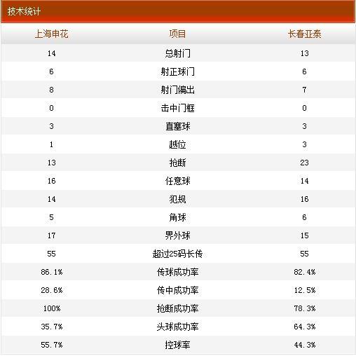 申花2-1亚泰技术统计
