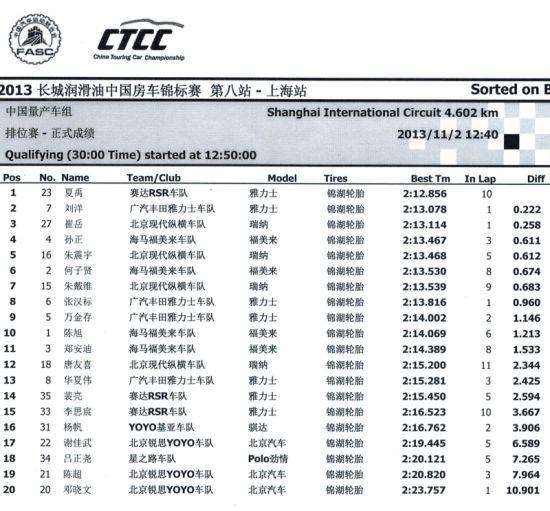 CTCC上海收官站排位赛中国组成绩