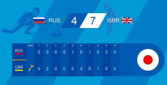 俄罗斯4比7负英国
