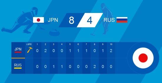 日本8比4胜俄罗斯