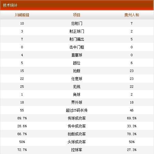 人和客场0-1川崎技术统计