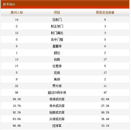 贵州人和0-1西悉尼流浪者技术统计