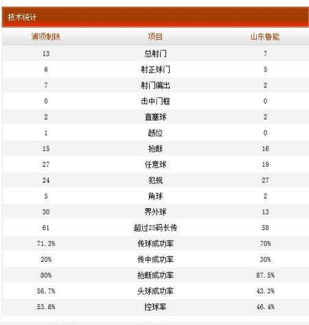 浦项制铁2-2山东鲁能技术统计
