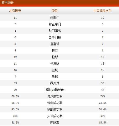 北京国安VS中央海岸水手数据统计