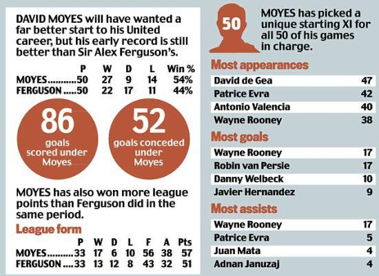 莫耶斯执教曼联前50场比赛的战绩
