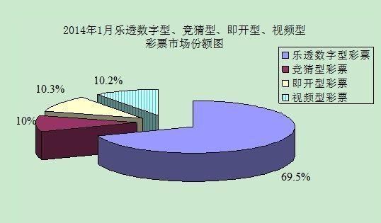2014年1月分类彩票市场份额