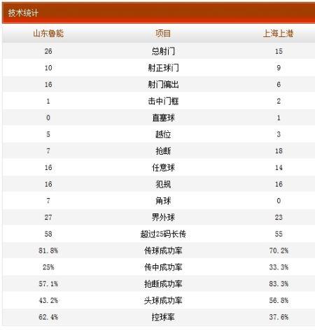 山东鲁能3-3上海上港技术统计