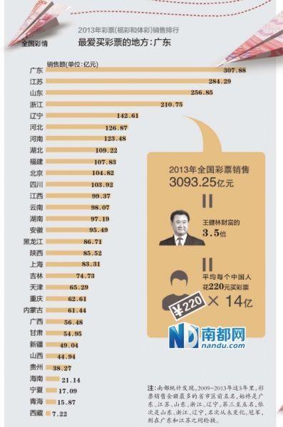 全国最爱买彩票的地方当属广东