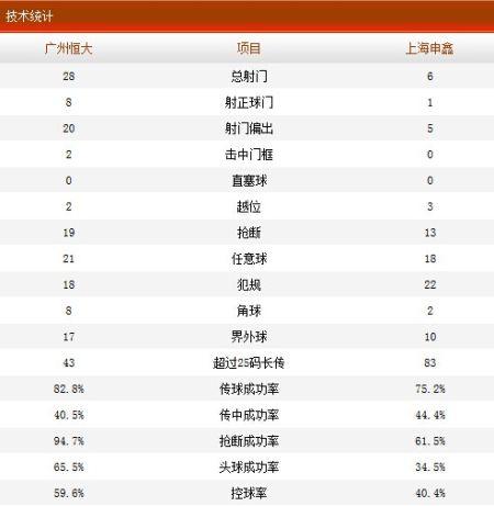 广州恒大2-1上海申鑫全场技术统计