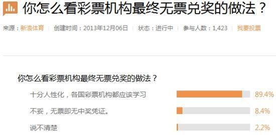 近9成网友支持无票兑奖