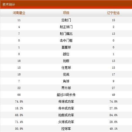 河南建业1-0辽宁宏运全场技术统计