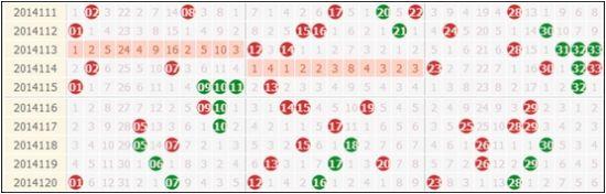 近10期双色球红球走势,斜码表现疯狂