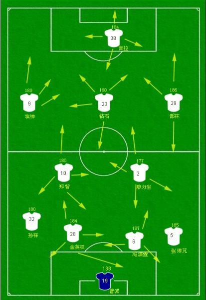 足球阵型位置_恒大技术报告(1):阵型生变 进攻问题在哪(图)