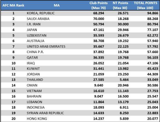 2014年度亚足联旗下各国联赛技术分排名