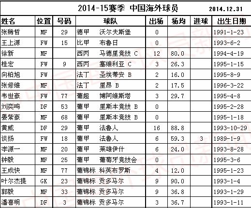 中国海外球员2014-2015赛季全纪录