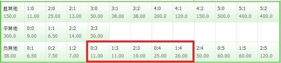 竞彩比分:切尔西大胜热刺的赔率情况
