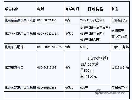 北京冬季不封场的球场列表