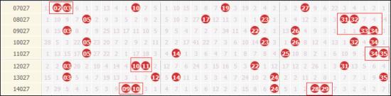 大乐透027期历史8次开奖,连号热开7组
