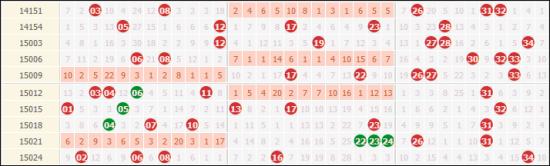大乐透近10次周三前区走势,3字头奖号是焦点