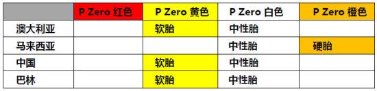 2015赛季分站轮胎配方表