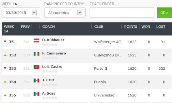 俱乐部教练排名:孔特拉中超第1卡纳瓦罗第3_国
