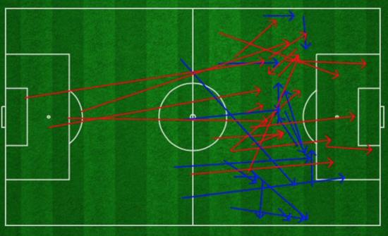 阿森纳前45分钟在进攻三区仅有18脚传球成功